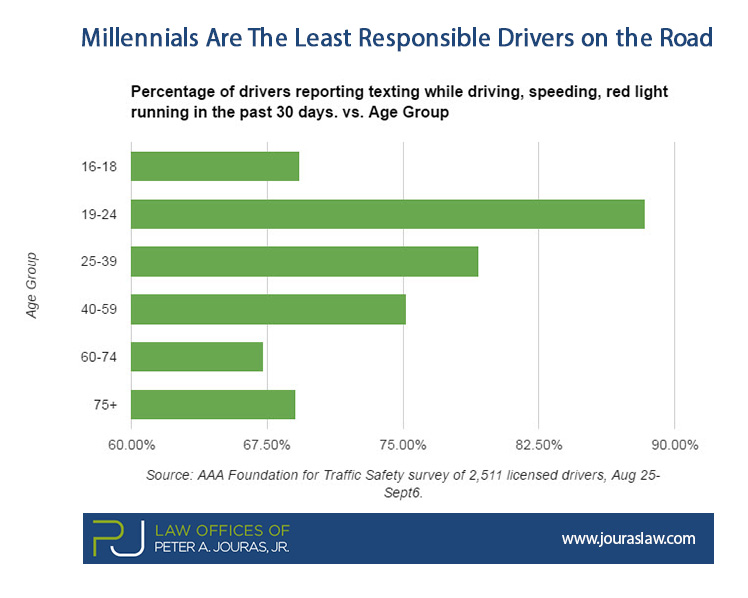 Millennials-Are The Least Responsible Drivers on the Road