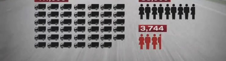 Distracted Truck Driving has Catastrophic Consequences